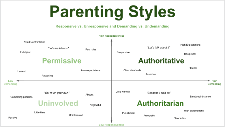 authoritative-vs-authoritarian-parenting