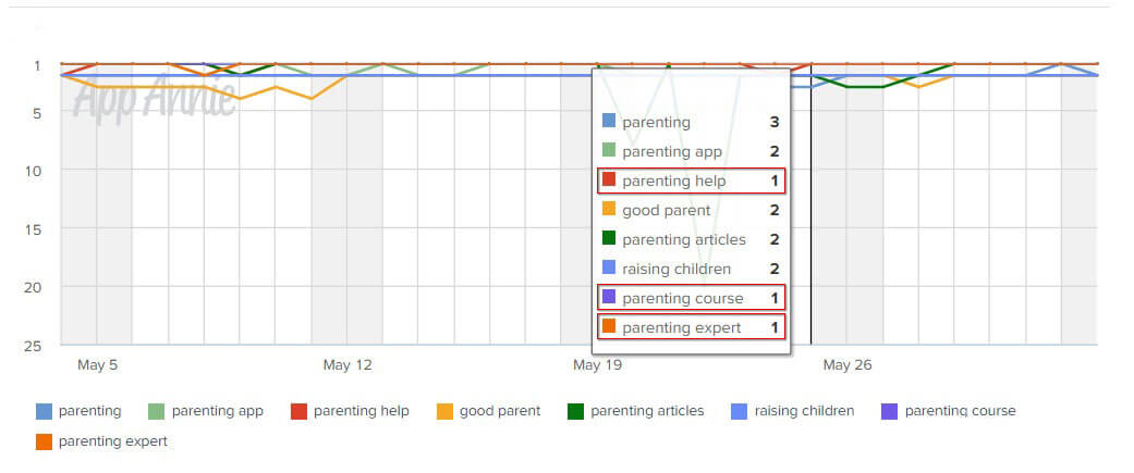 wow parenting app ranking keywords